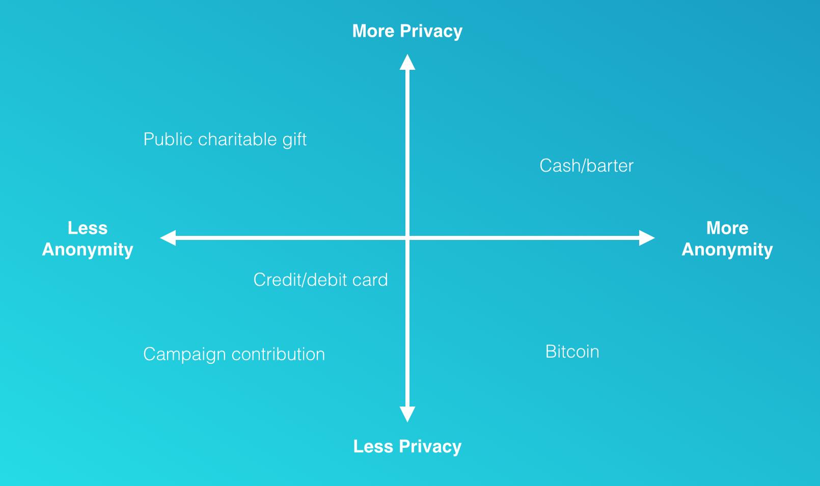 ron shamir bitcoins
