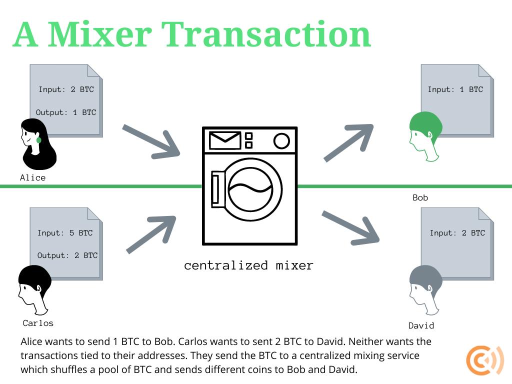 bitcoin wallet mixer)